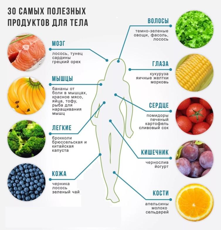 Витамины для органов и тела