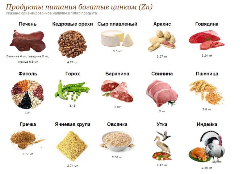 Продукты питания с большим содержанием цинка